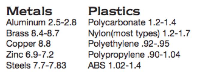 Metal-vs-Plastic-Specific-Gravity-Values-Comparison