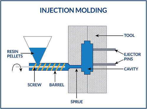 Kaysun_Injection_Molding_Diagram